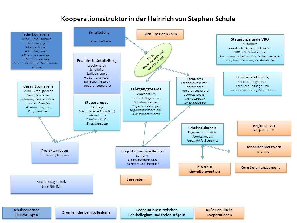 Kooperationsstruktur in der Heinrich von Stephan Schule