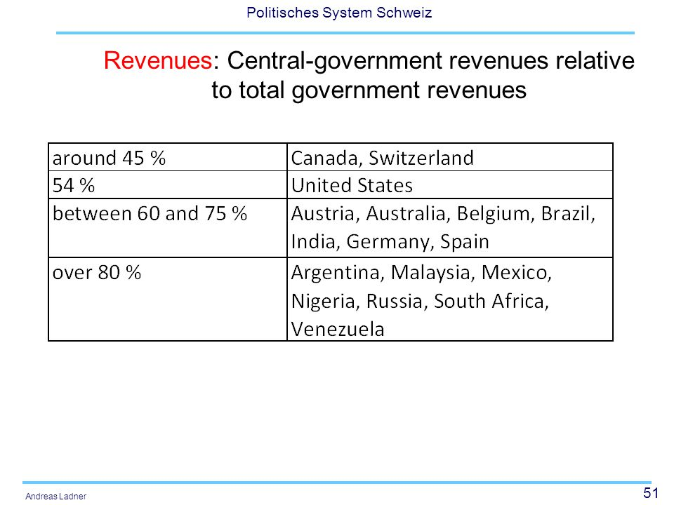 Revenues: Central-government revenues relative to total government revenues