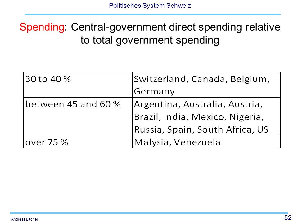 Spending: Central-government direct spending relative to total government spending