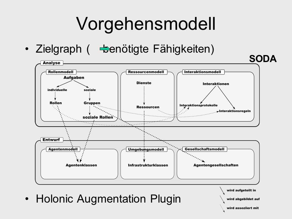 Vorgehensmodell Zielgraph ( benötigte Fähigkeiten)
