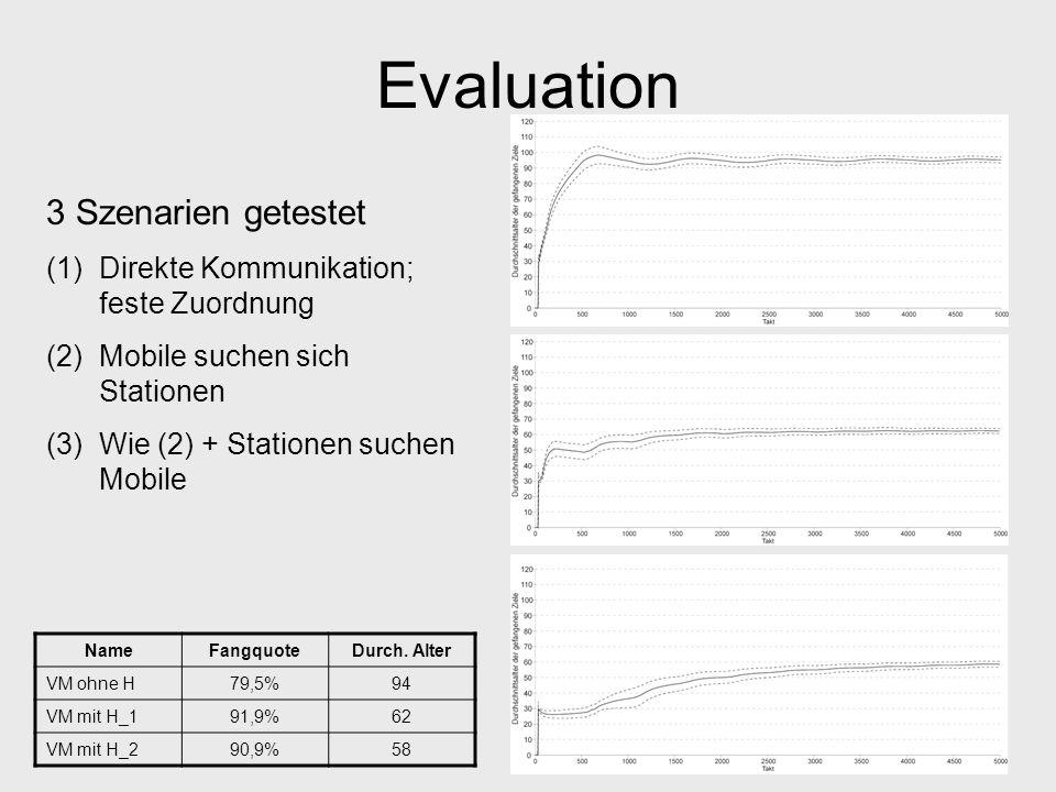 Evaluation 3 Szenarien getestet Direkte Kommunikation; feste Zuordnung