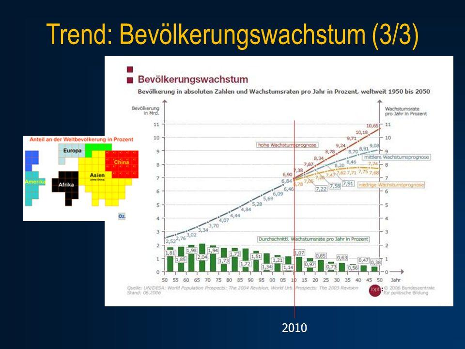 Trend: Bevölkerungswachstum (3/3)