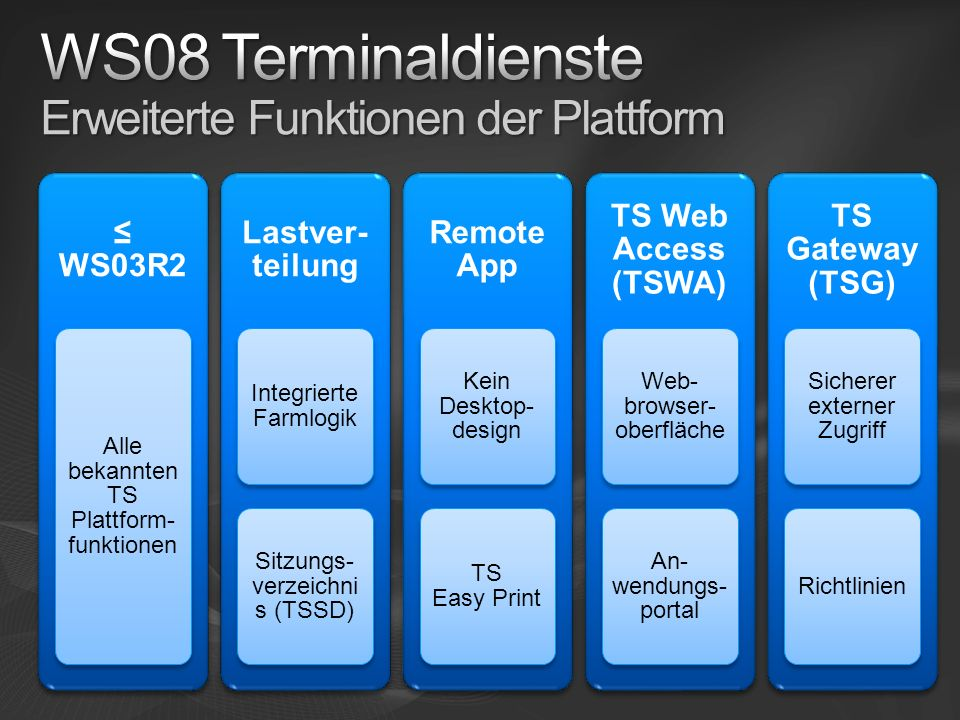 WS08 Terminaldienste Erweiterte Funktionen der Plattform