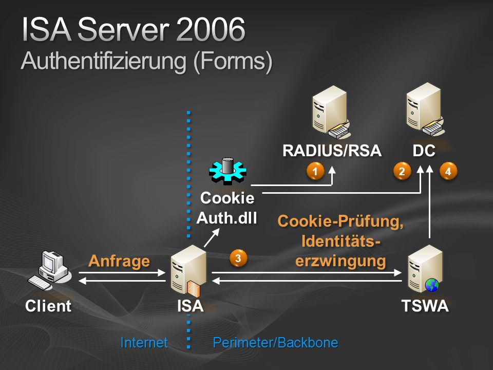 ISA Server 2006 Authentifizierung (Forms)