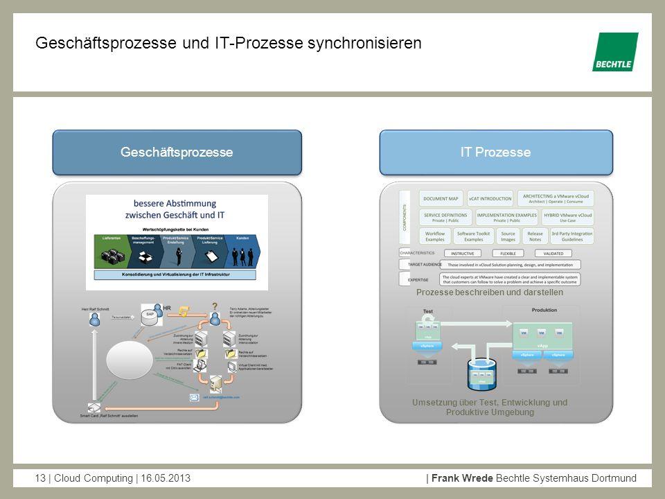 Geschäftsprozesse und IT-Prozesse synchronisieren