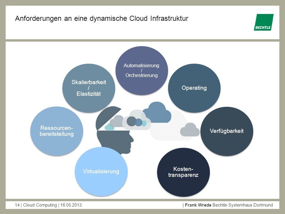 Anforderungen an eine dynamische Cloud Infrastruktur