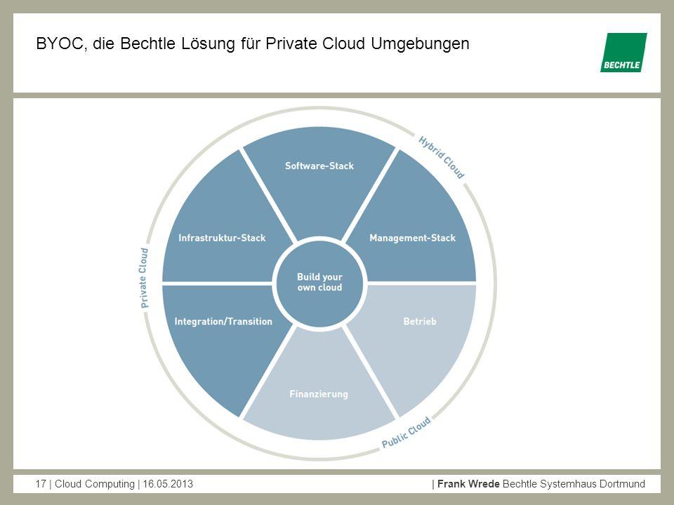 BYOC, die Bechtle Lösung für Private Cloud Umgebungen