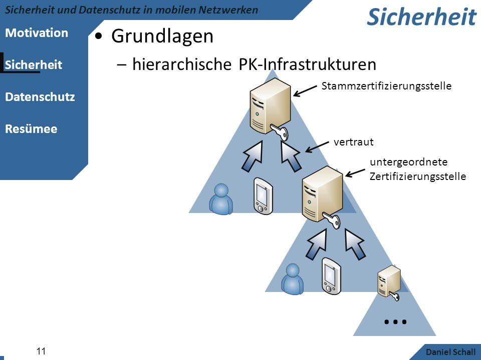 … Sicherheit Grundlagen hierarchische PK-Infrastrukturen