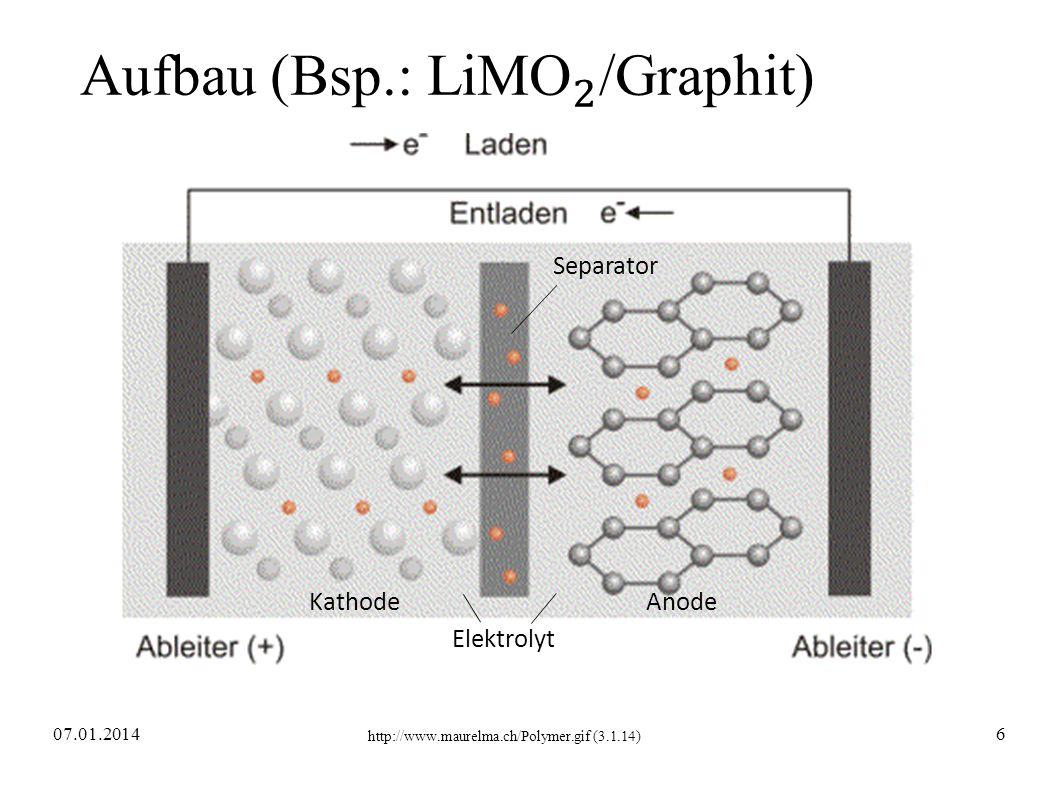 Aufbau (Bsp.: LiM O 2 /Graphit)