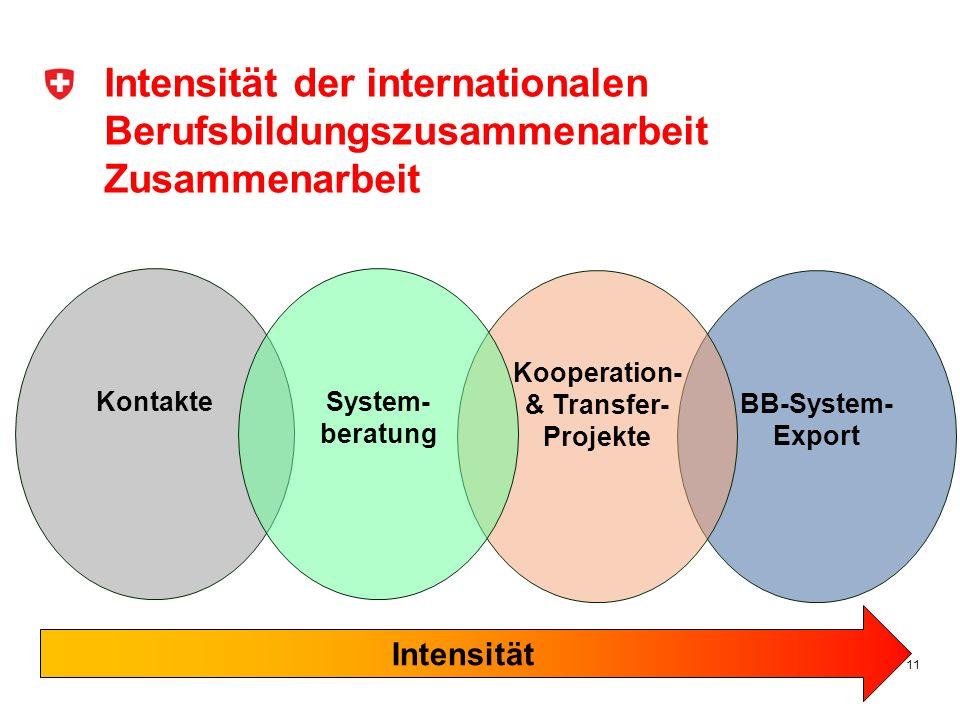 Kooperation- & Transfer-