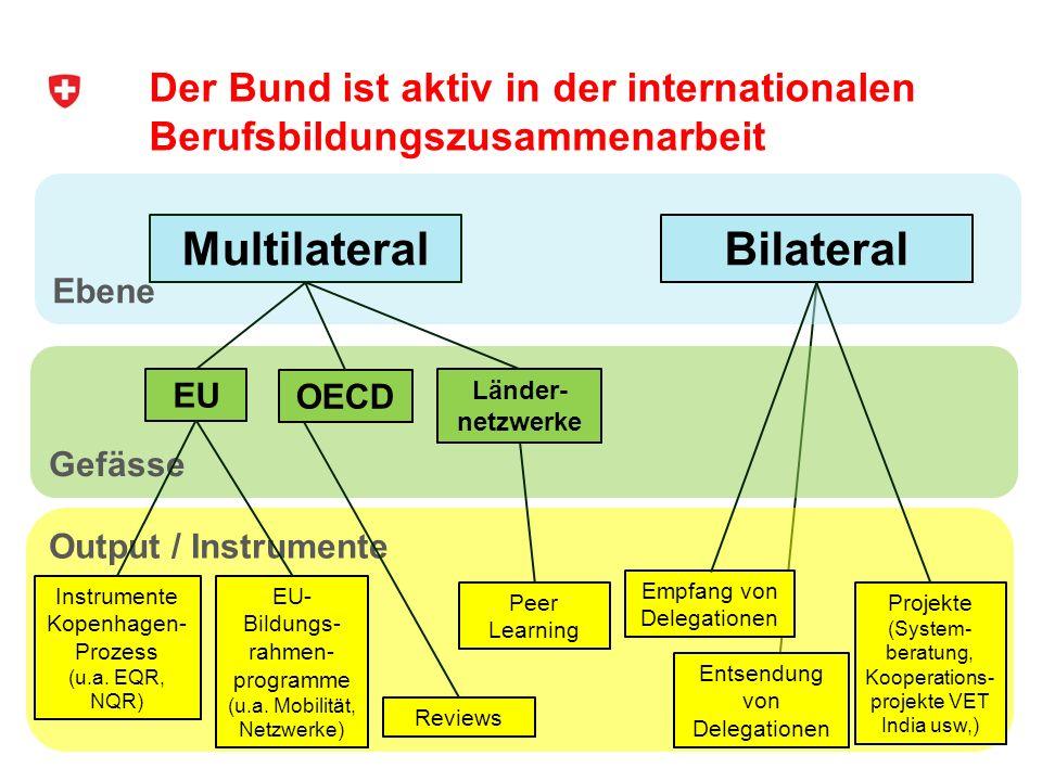 Der Bund ist aktiv in der internationalen Berufsbildungszusammenarbeit