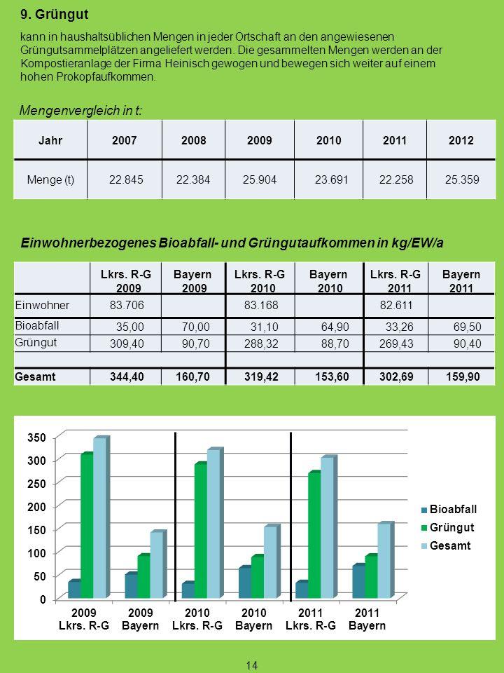 Einwohnerbezogenes Bioabfall- und Grüngutaufkommen in kg/EW/a