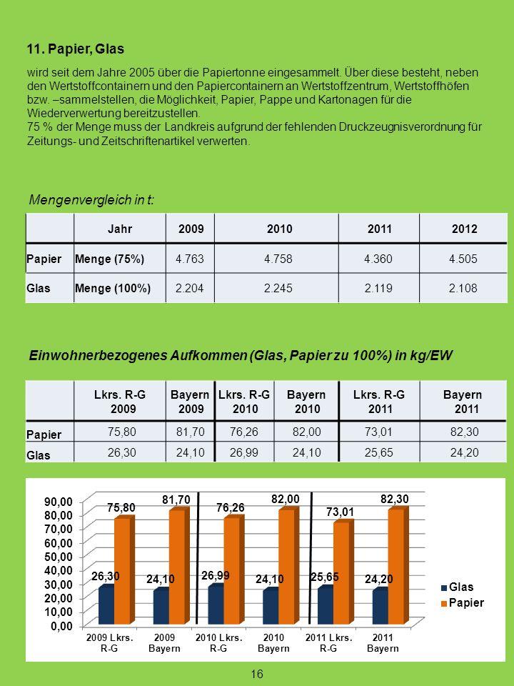 Einwohnerbezogenes Aufkommen (Glas, Papier zu 100%) in kg/EW