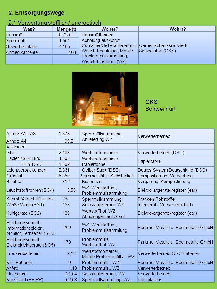 2.1 Verwertung stofflich / energetisch
