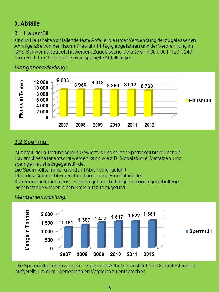 3. Abfälle 3.1 Hausmüll Mengenentwicklung: 3.2 Sperrmüll