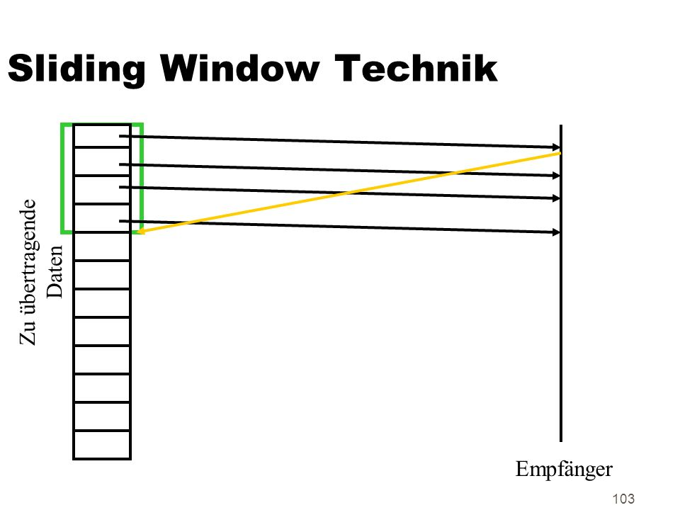 Sliding Window Technik