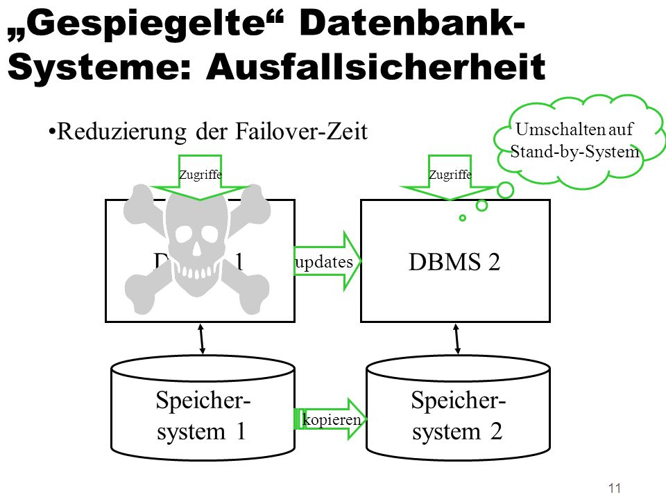 """""""Gespiegelte Datenbank-Systeme: Ausfallsicherheit"""
