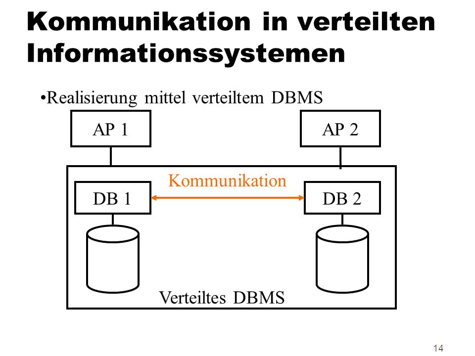 Kommunikation in verteilten Informationssystemen