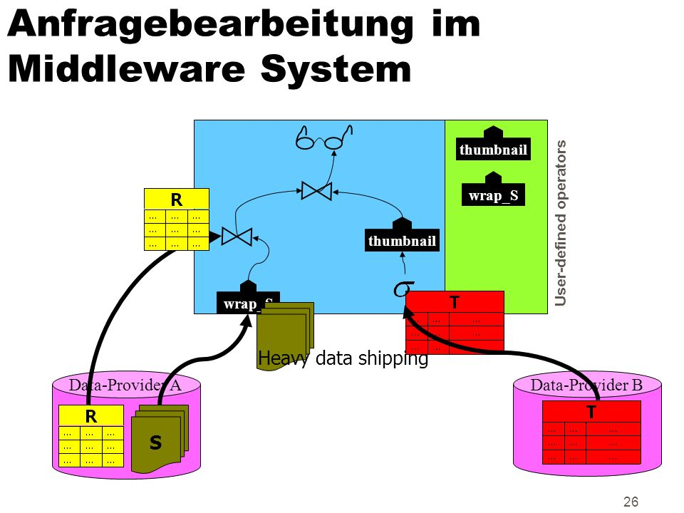 Anfragebearbeitung im Middleware System
