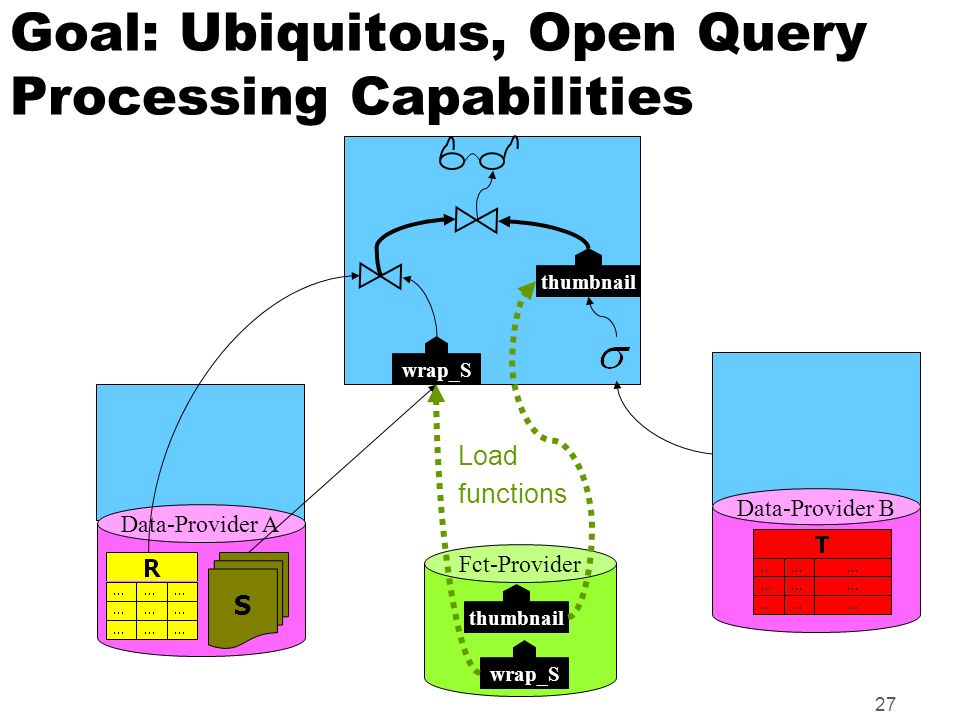 Goal: Ubiquitous, Open Query Processing Capabilities