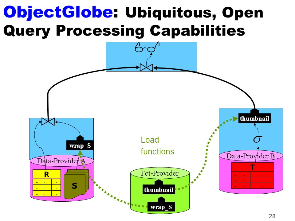 ObjectGlobe: Ubiquitous, Open Query Processing Capabilities