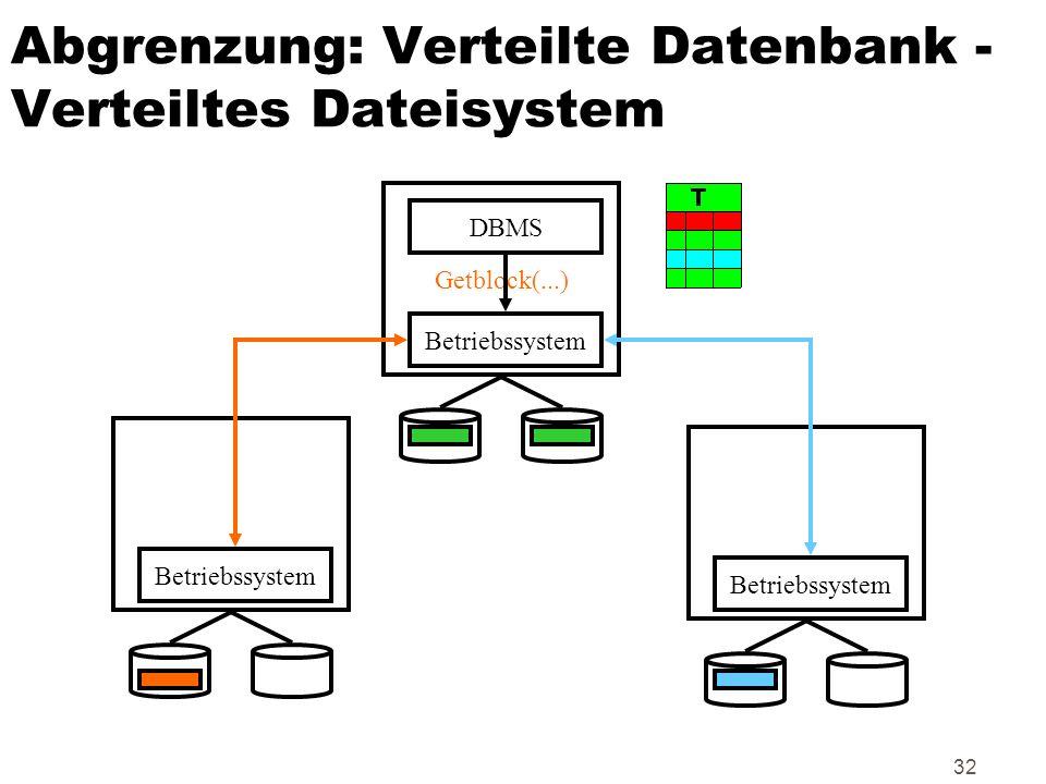 Abgrenzung: Verteilte Datenbank -Verteiltes Dateisystem