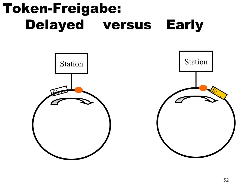 Token-Freigabe: Delayed versus Early