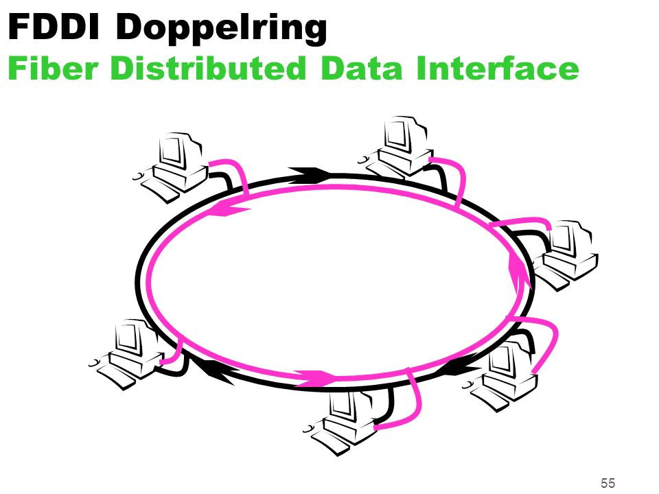FDDI Doppelring Fiber Distributed Data Interface
