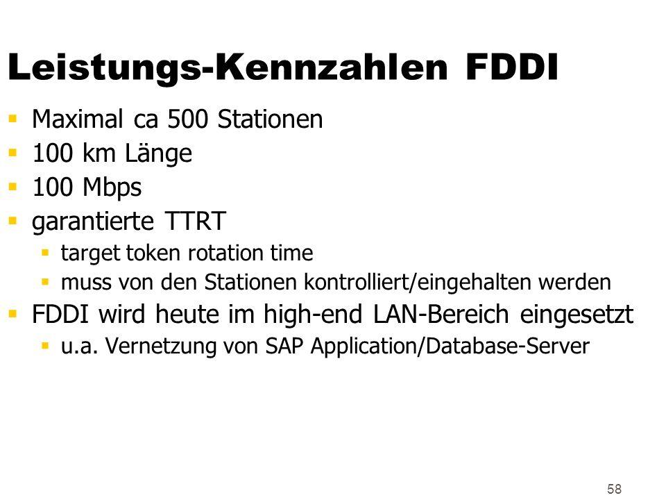 Leistungs-Kennzahlen FDDI