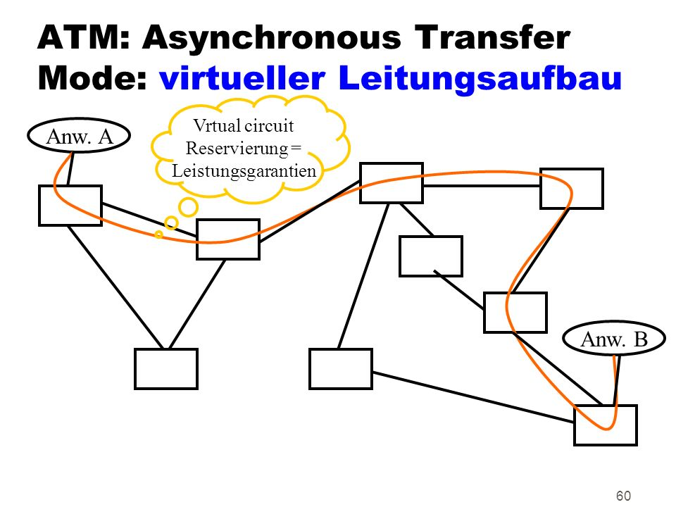 ATM: Asynchronous Transfer Mode: virtueller Leitungsaufbau