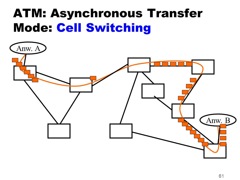 ATM: Asynchronous Transfer Mode: Cell Switching