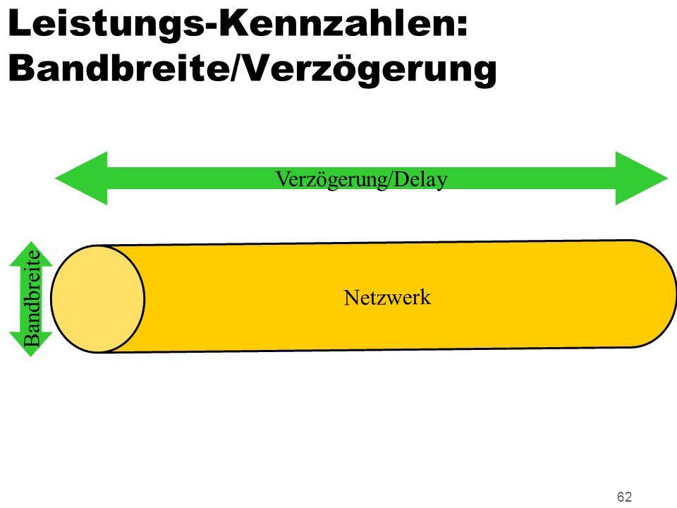 Leistungs-Kennzahlen: Bandbreite/Verzögerung
