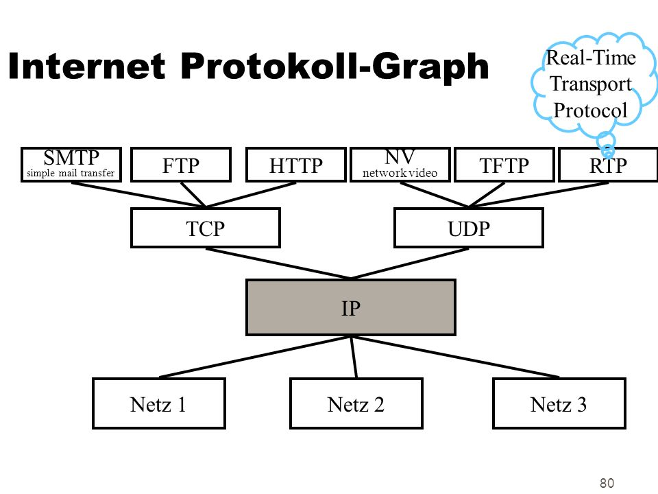 Internet Protokoll-Graph