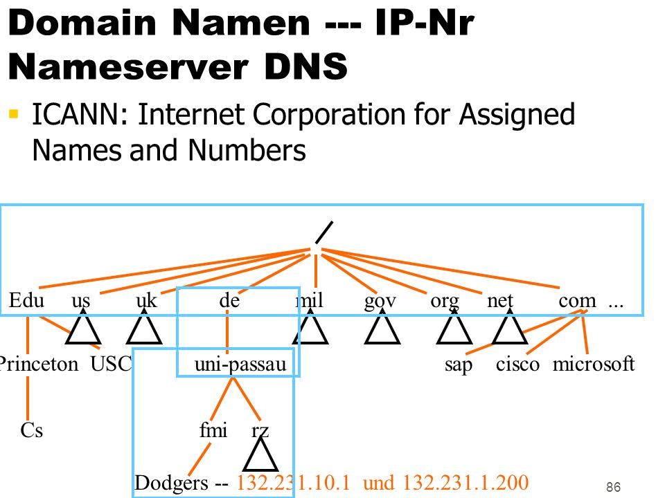 Domain Namen --- IP-Nr Nameserver DNS