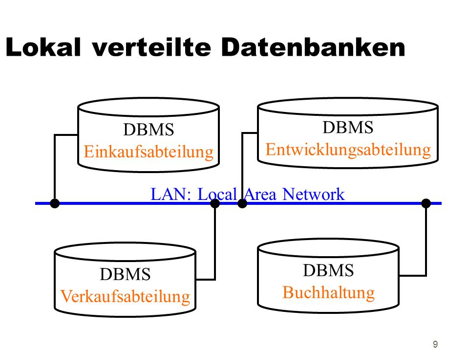 Lokal verteilte Datenbanken