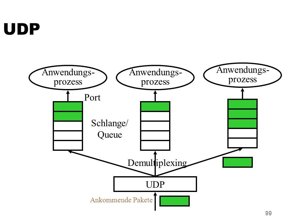 UDP Anwendungs- prozess Anwendungs- prozess Anwendungs- prozess Port