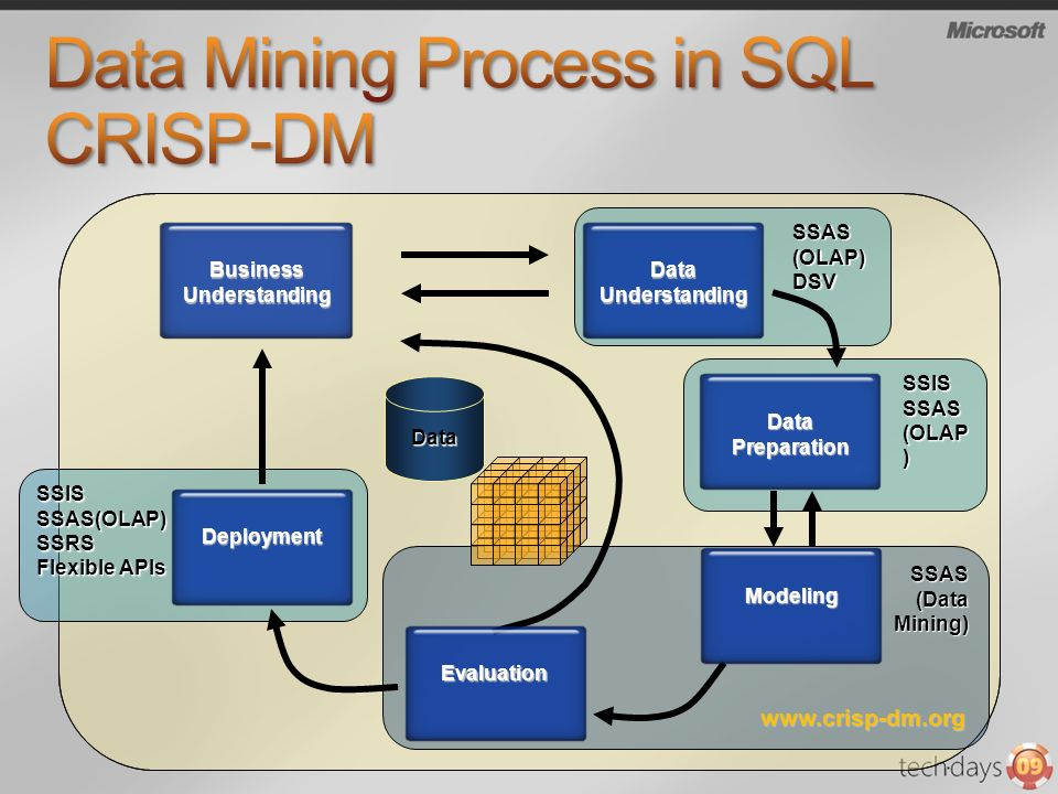 Data Mining Process in SQL CRISP-DM