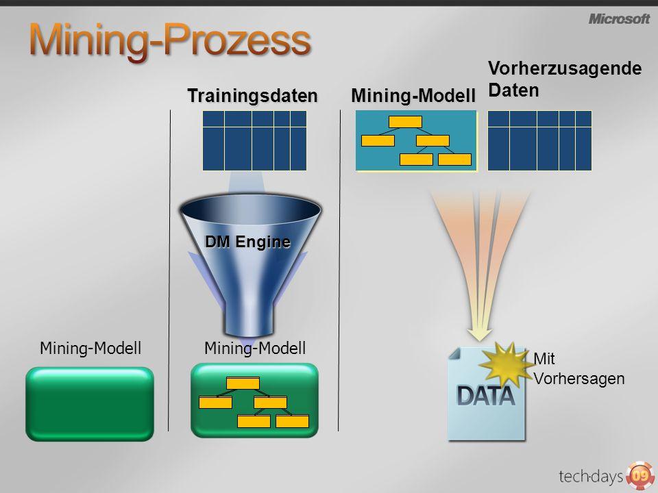 Mining-Prozess Vorherzusagende Daten Trainingsdaten Mining-Modell