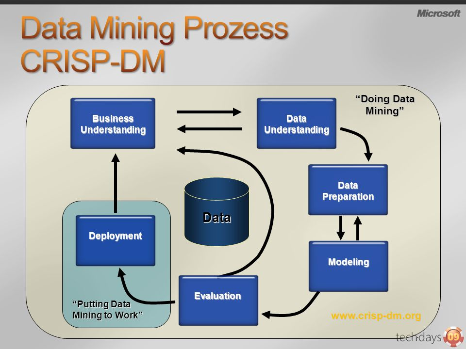 Data Mining Prozess CRISP-DM