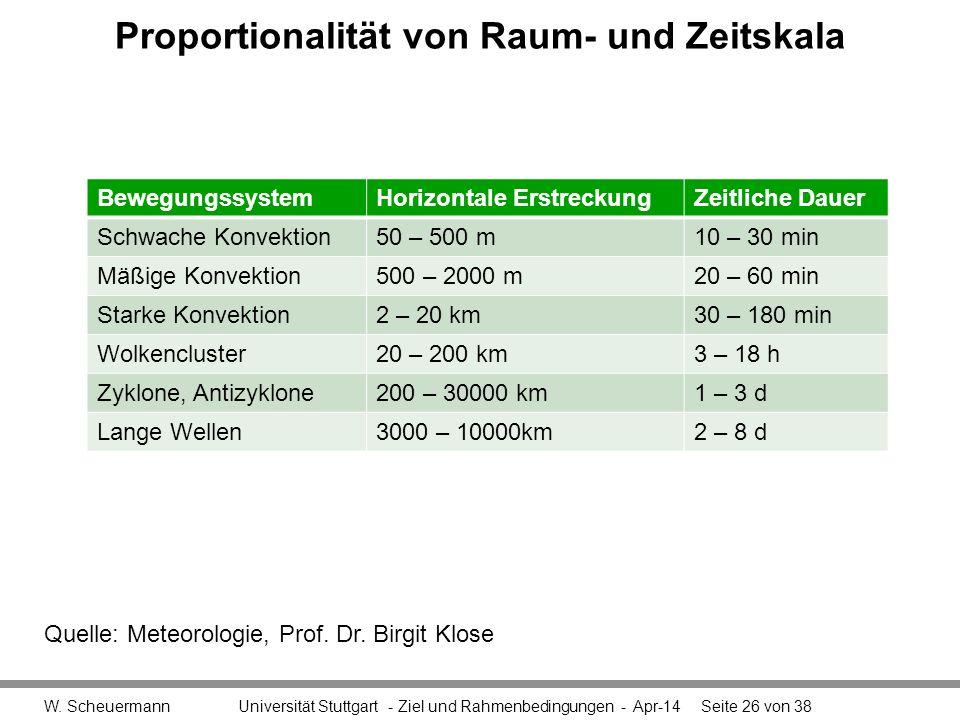 Proportionalität von Raum- und Zeitskala
