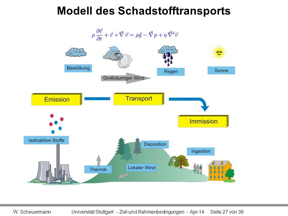 Modell des Schadstofftransports