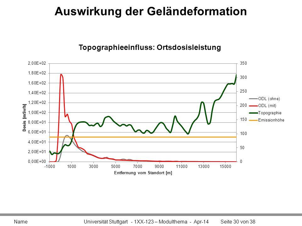 Auswirkung der Geländeformation