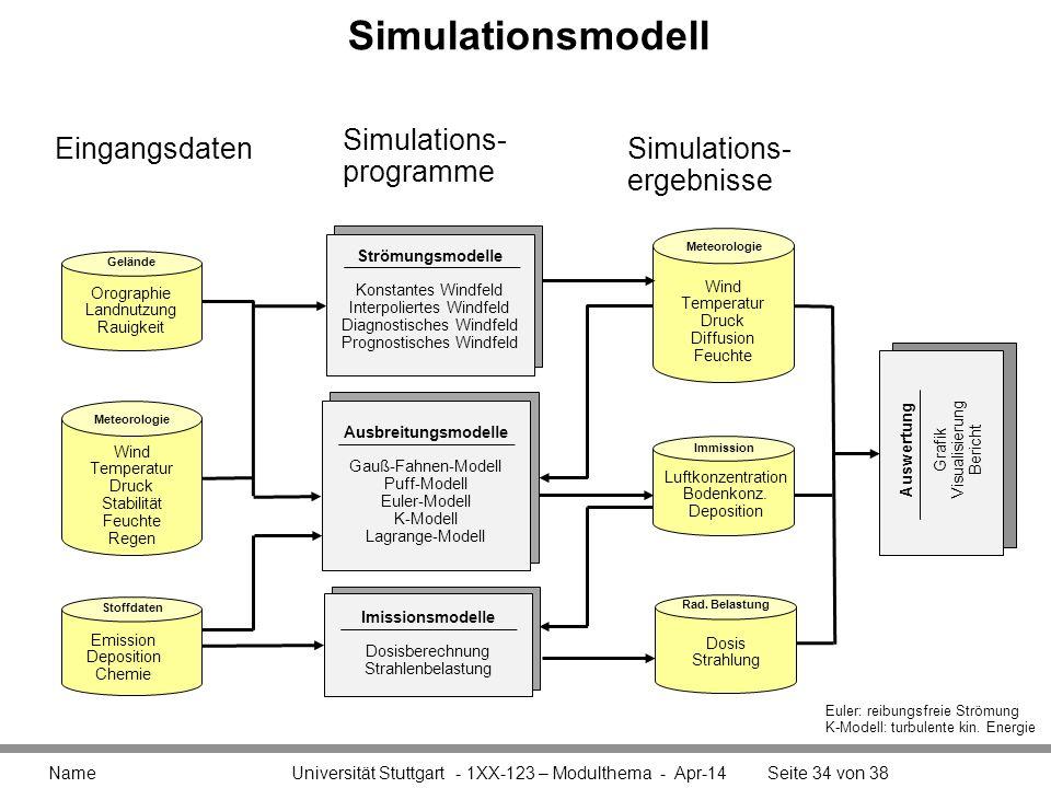 Simulationsmodell Simulations- programme Eingangsdaten Simulations-