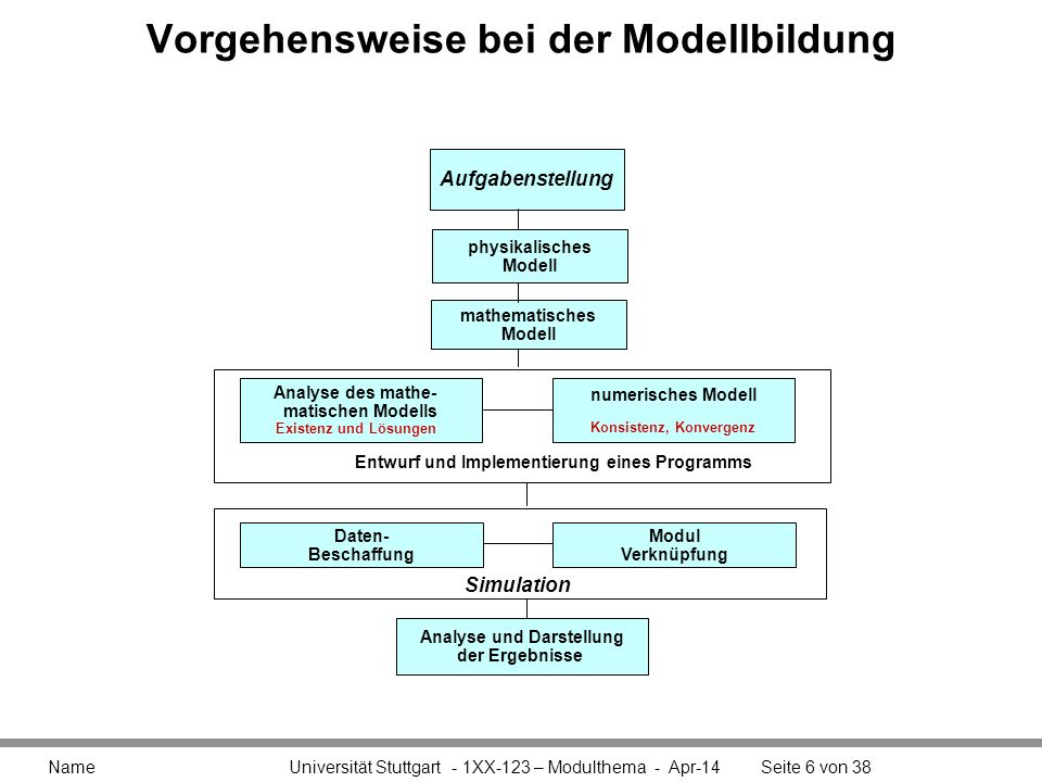 Vorgehensweise bei der Modellbildung