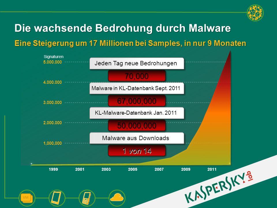 Die wachsende Bedrohung durch Malware