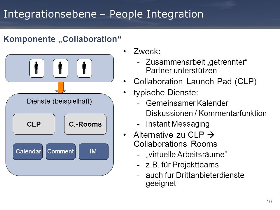 Integrationsebene – People Integration