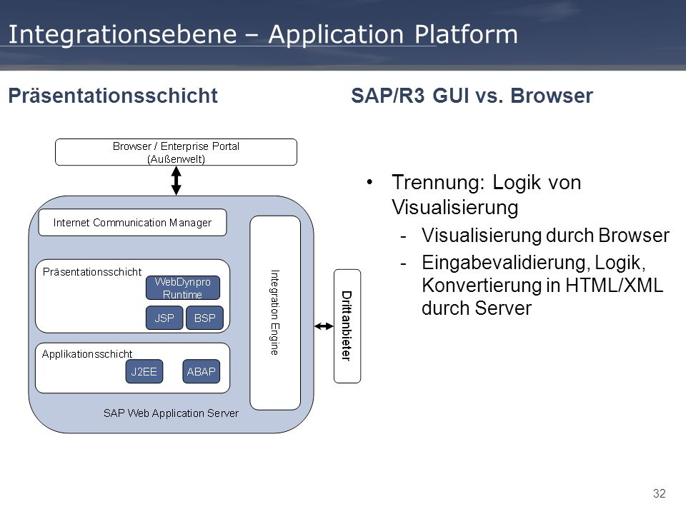 Integrationsebene – Application Platform