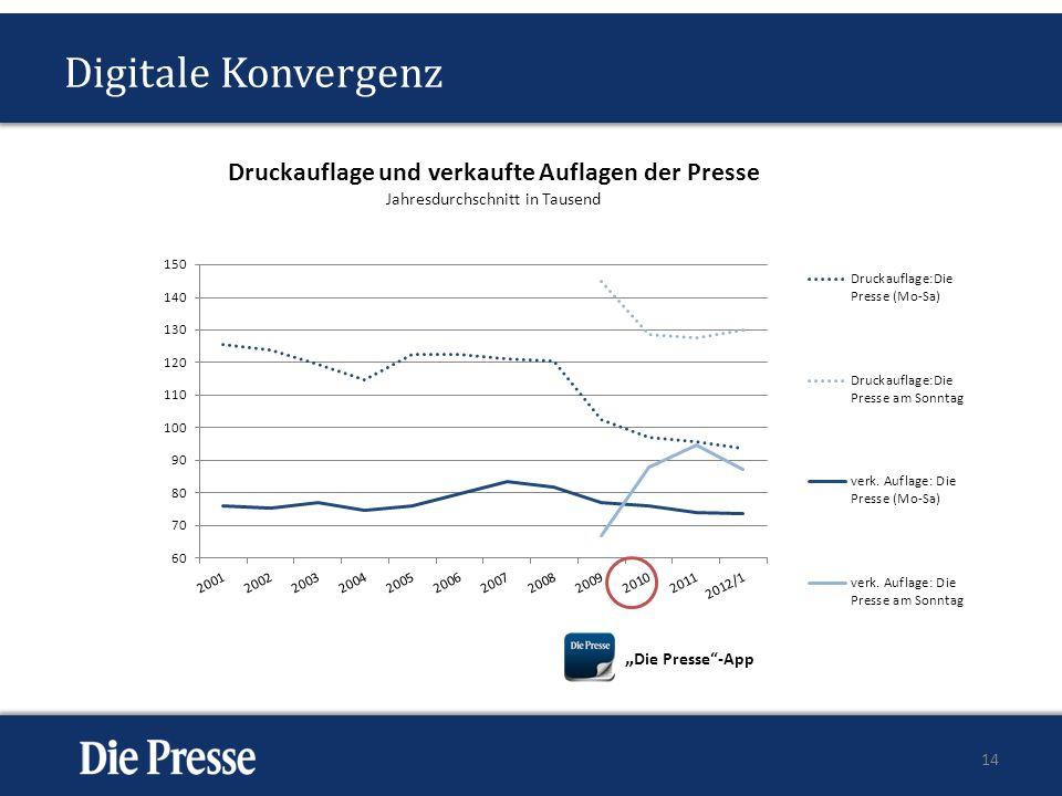 """Digitale Konvergenz """"Die Presse -App"""