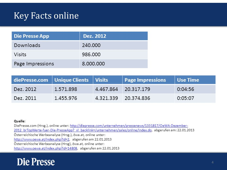 Key Facts online Die Presse App Dez. 2012 Downloads 240.000 Visits