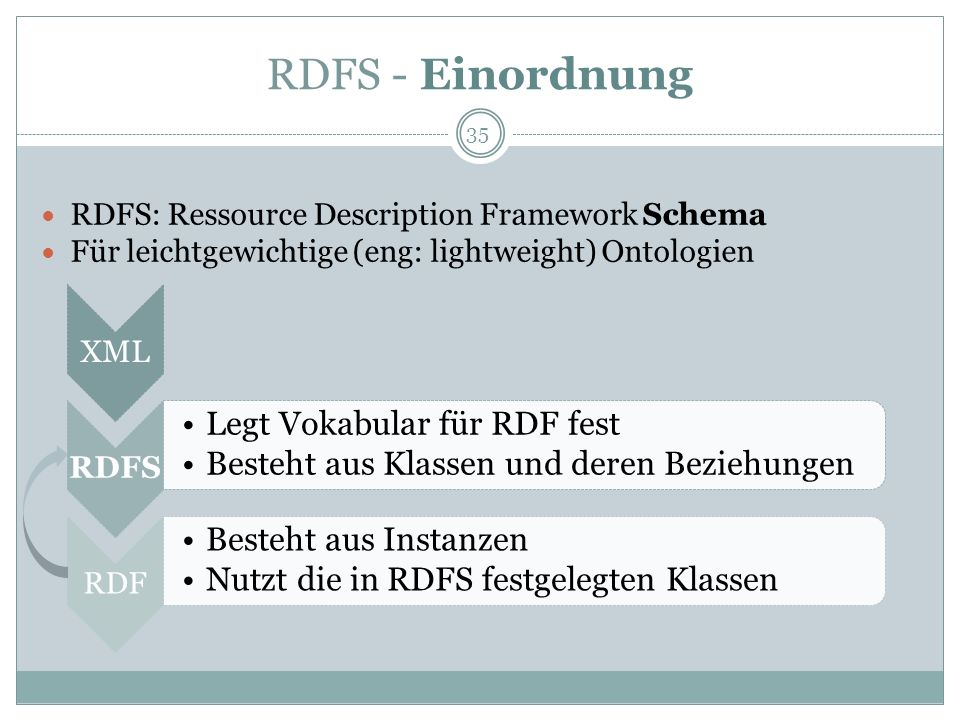 RDFS - Einordnung RDFS: Ressource Description Framework Schema